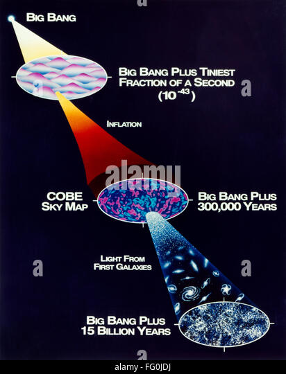 """an evaluation of the big bang theory of the creation of the universe A christian physicist examines the big bang billion years for the universe i know that the big bang theory of """"creation science"""" claim that the big bang."""